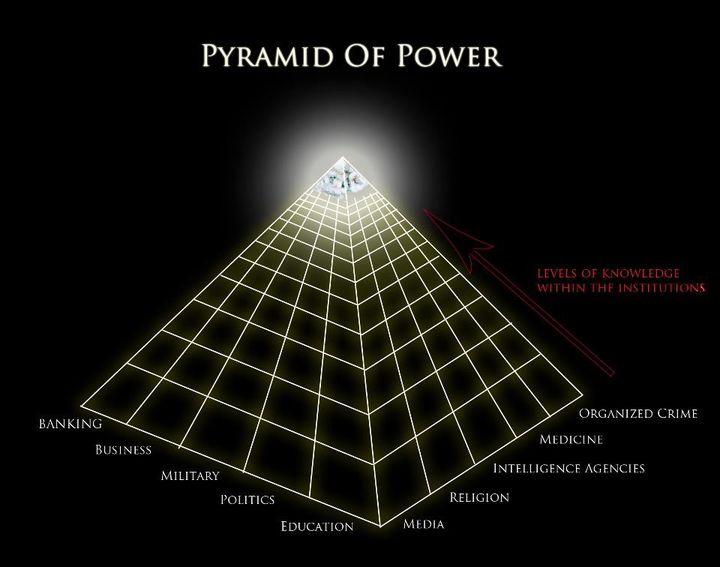 piramida wladzy