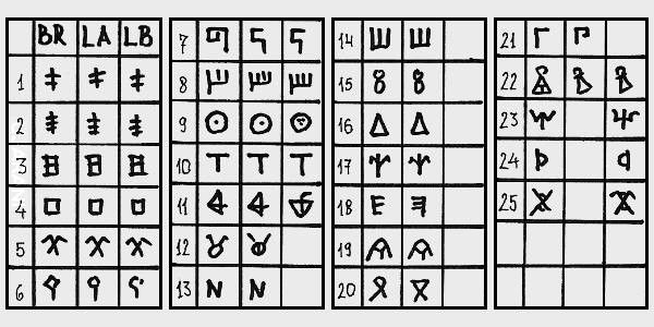 Pochodzenie alfabetu głagolitycznego