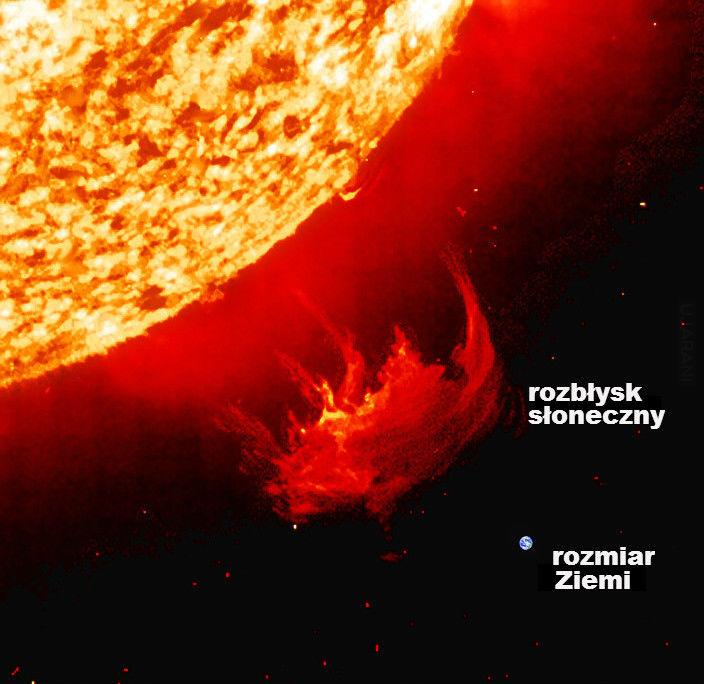 Rozbłysk słoneczny w porównaniu z Ziemią