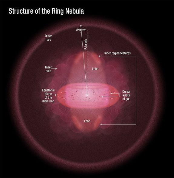 Mglawica Pierscien M57 (przyklad mglawicy planetarnej)