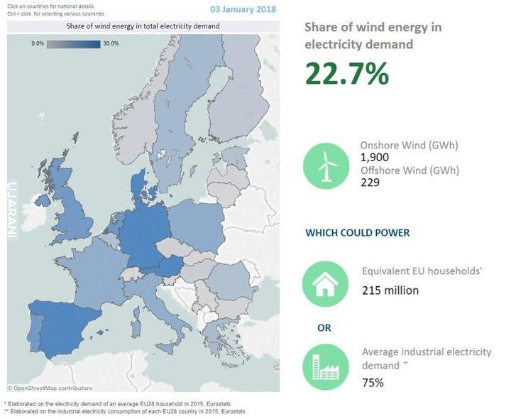 Produkcja energii elektrycznej z wiatru 3 stycznia 2018