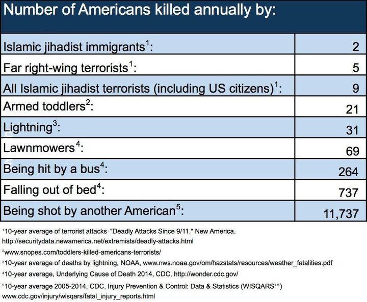 Trump uratuj USA! Zakaz wjazdu dla Amerykanów do USA!