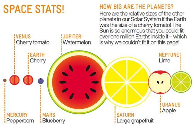 Owocowe proporcje planet