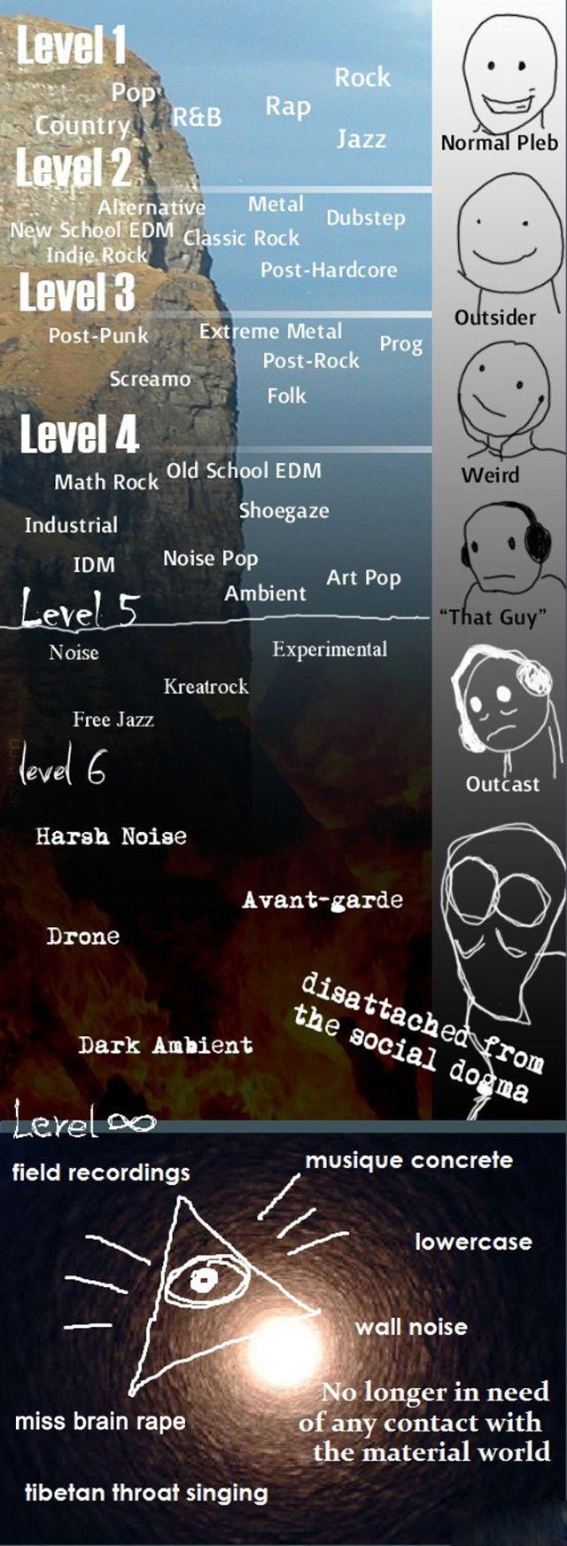 Etapy Muzyki