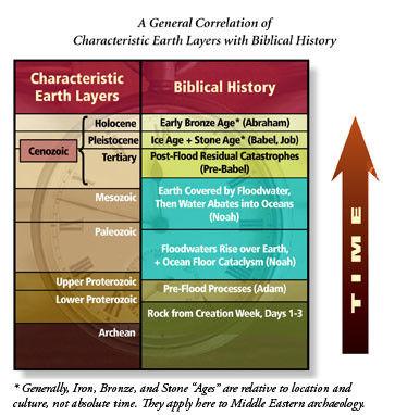 Kalendarze pseudonauki. Co łączy kreacjonizm, Wielką Lechię i politykę historyczną państwa?