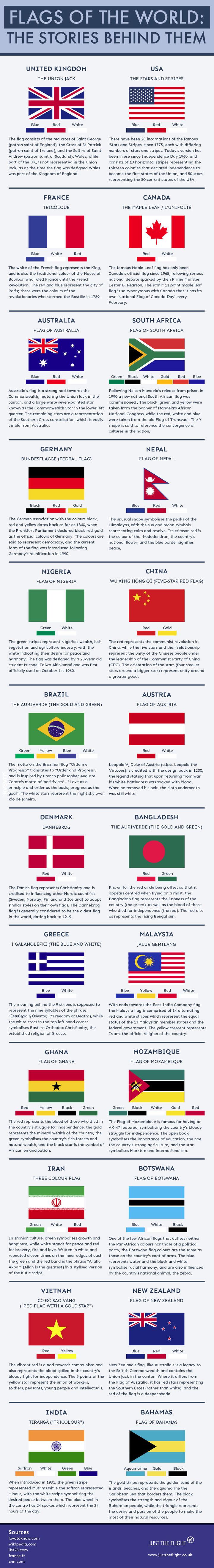 24 flagi świata i kryjące się za nimi historie