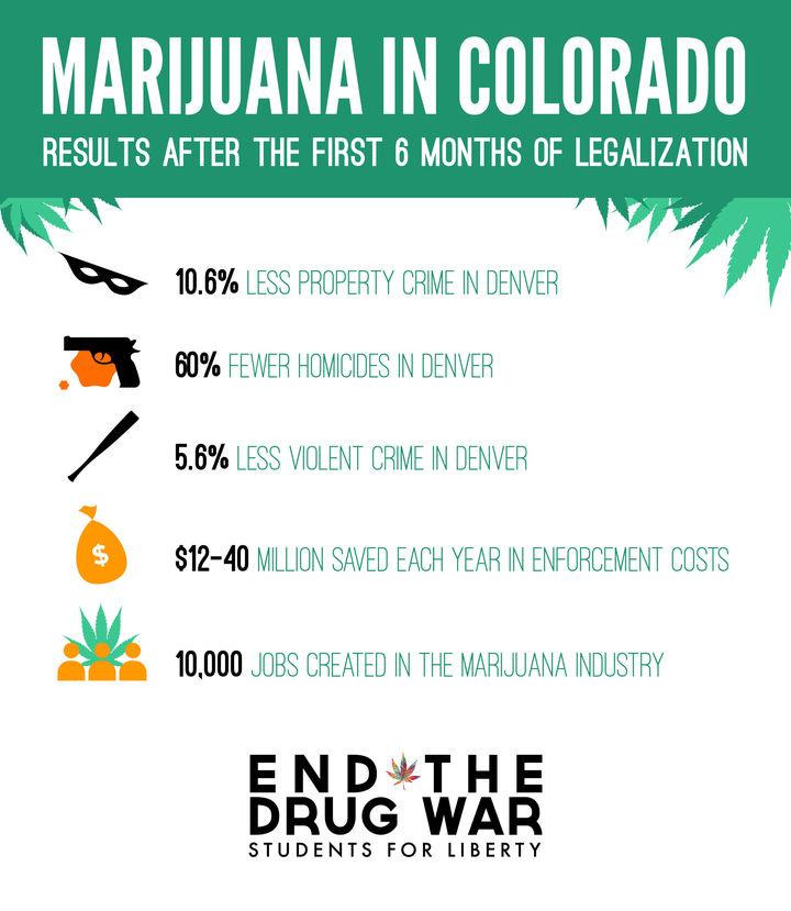 Marihuana w Kolorado