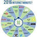 Co się dzieje w internecie w ciągu 60 sekund