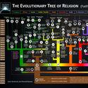 Drzewo genealogiczne religii świata