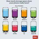 Ile pamięci ma tak naprawde twój telefon