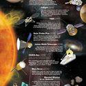 projekty NASA